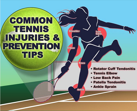 Common Tennis Injuries & Prevention Tips